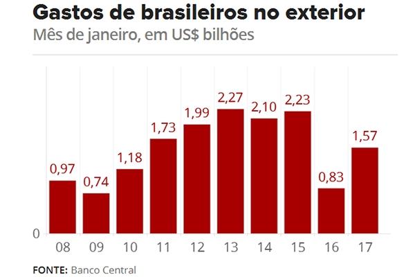 Com D Lar Mais Barato Gasto De Brasileiros No Exterior Sobe 88 Em Janeiro Jornal Cruzeiro Do